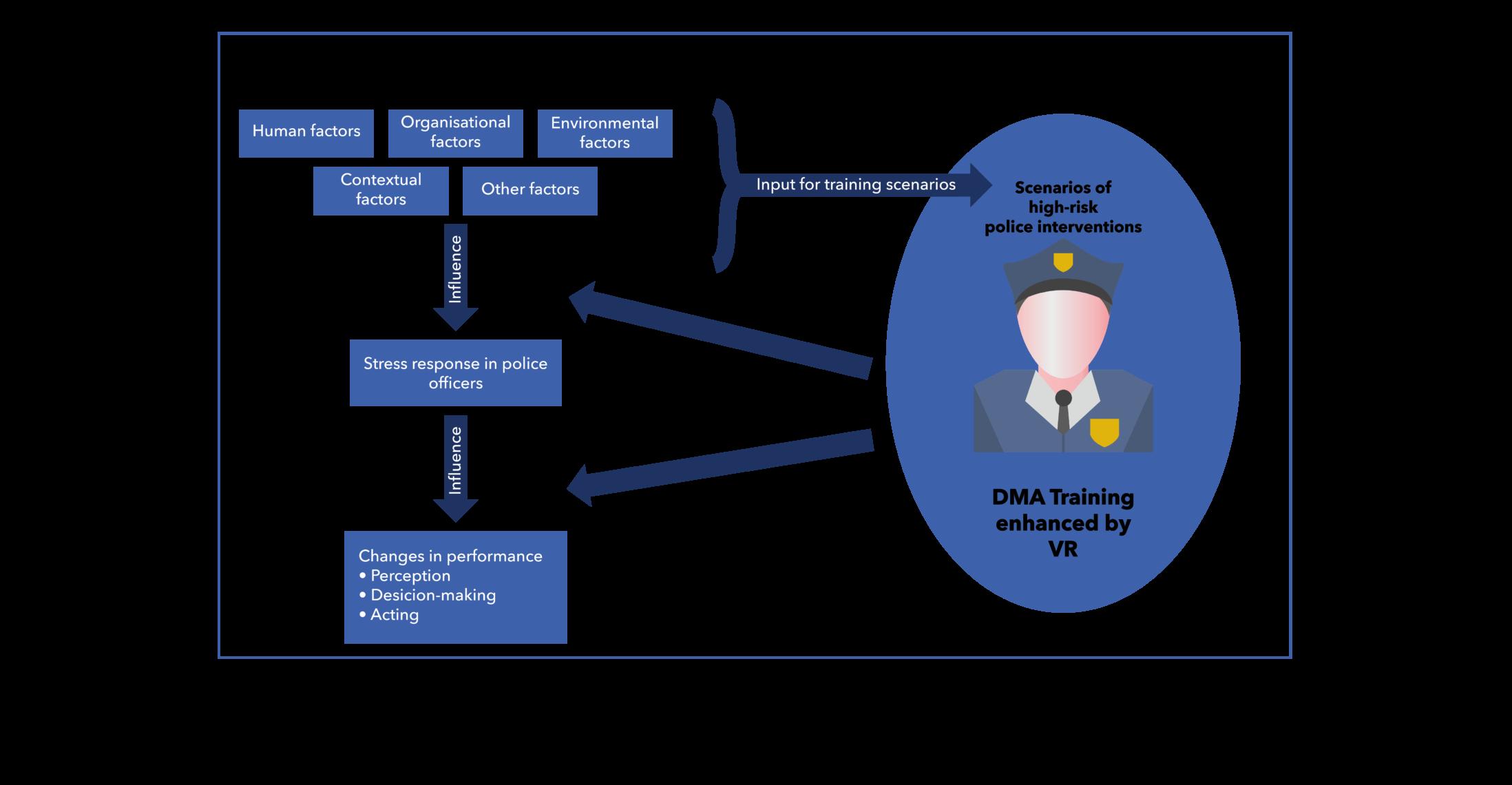 SHOTPROS - overview methodology of VR training